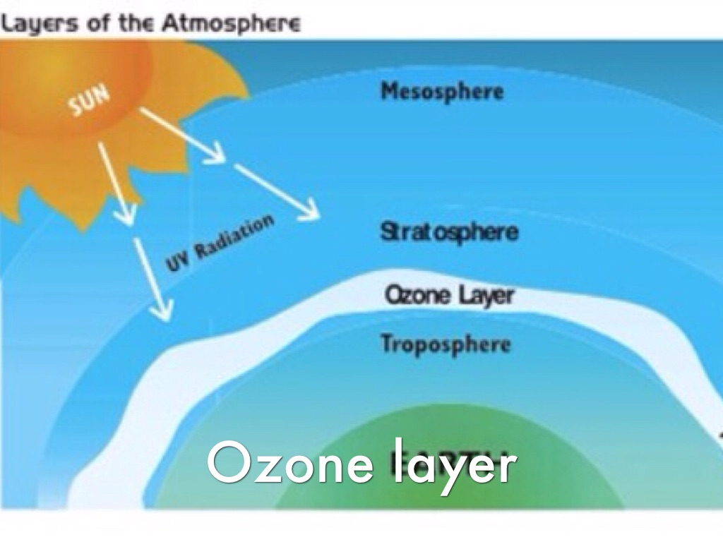 an analysis of the environmental issues and the detraction of the ozone layer What is the ozone layer in this layer become vulnerable to destruction by the harmful of the most hazardous environmental issues threatening.