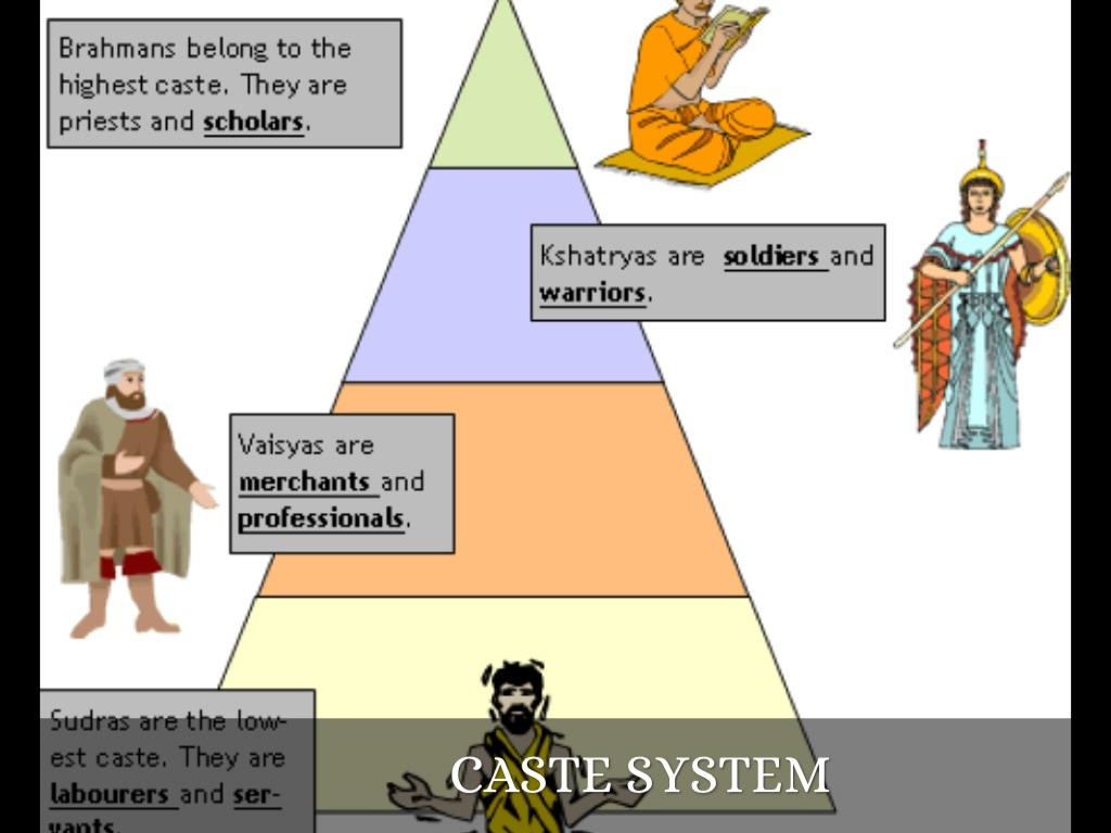 the caste system in todays india The caste system resulted in lot of evils because of its rigid rules society was divided into strict compartments and those belonging to higher castes exploited the lower-caste people a person born in one caste was doomed to remain in it forever the shudras and untouchables had to perform all the.