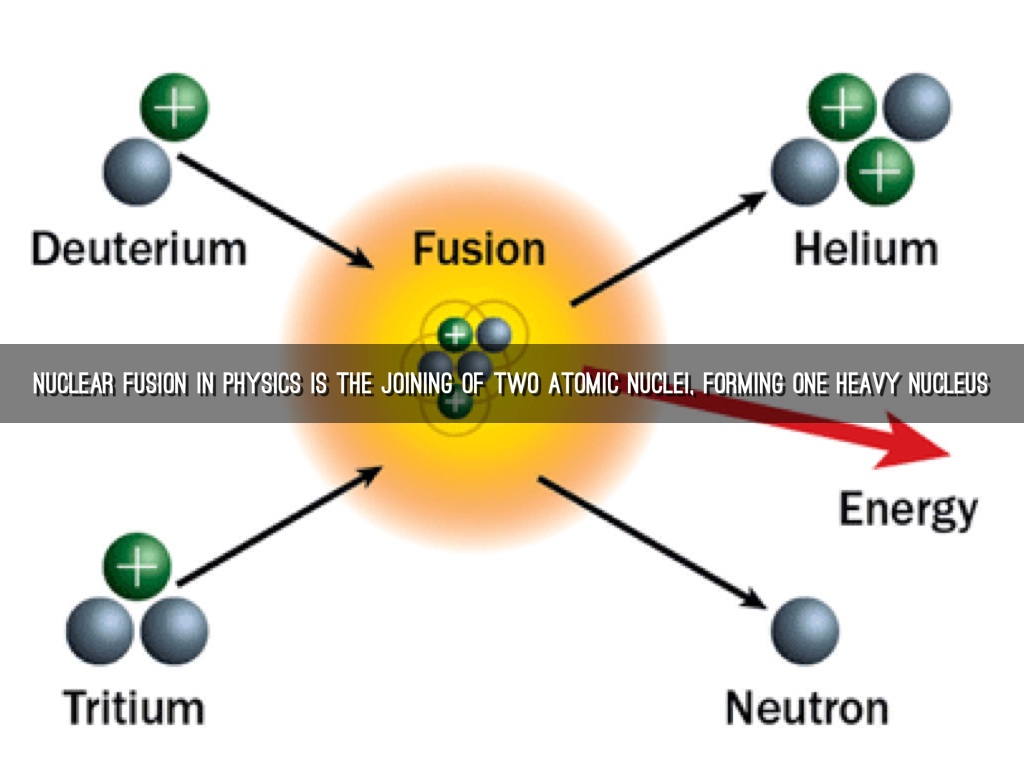 Nuclear fusion by jarred milligan nuclear fusion in physics is the joining of two atomic nuclei forming one heavy nucleus pooptronica Image collections