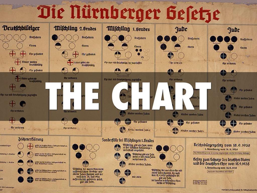 Nuremberg Laws by Blake Widenmann