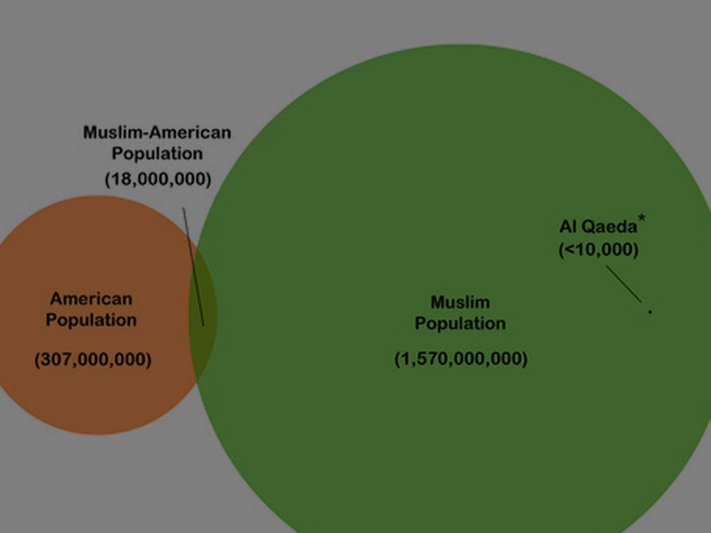 Islam by lahlgren the majority of muslims are not terrorists pooptronica