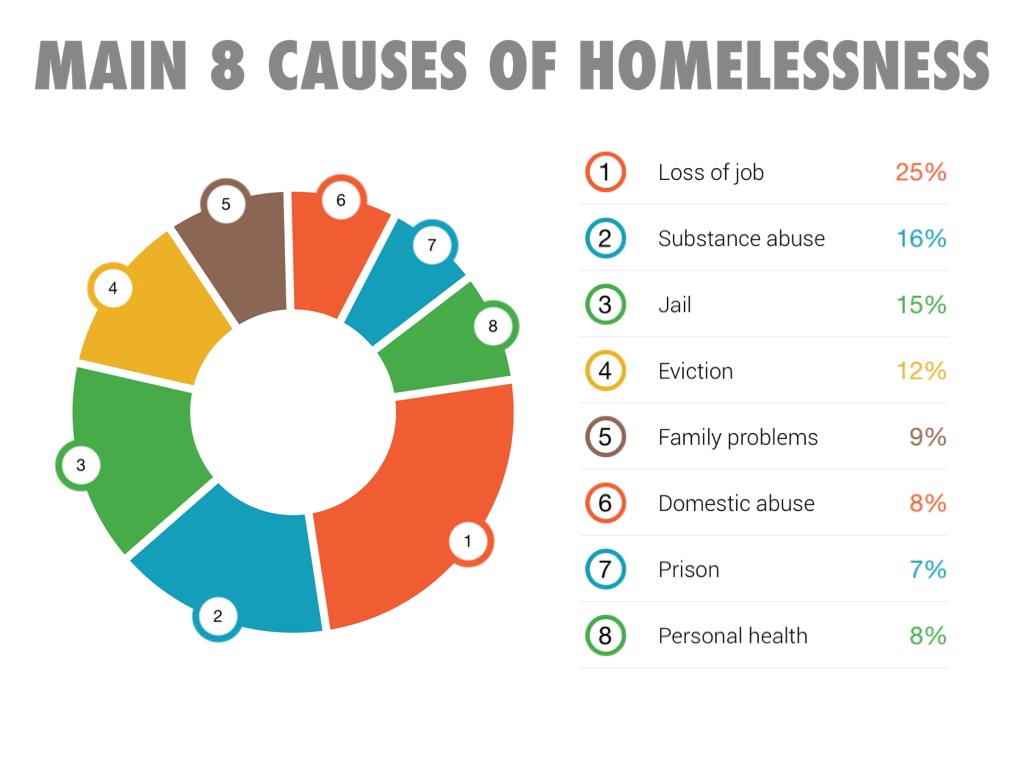 the many reasons that causes people to be violent on other people Causes of domestic abuse many people will  most violent people are able  mental health problems are more likely to be caused by domestic abuse than the other.