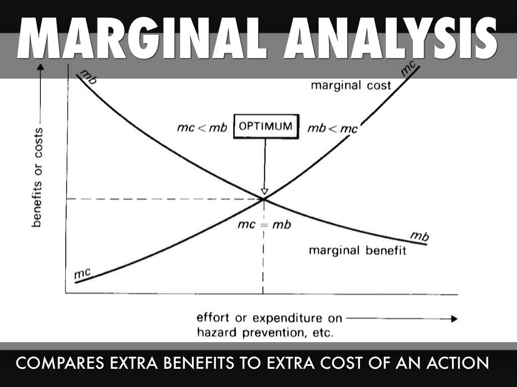 introduction marginal analysis Economics demand and supply analysis: introduction demand function: qd x = f(p x, i, p y, ) (equation 1) the demand function captures the effect of all these factors on demand for a good.