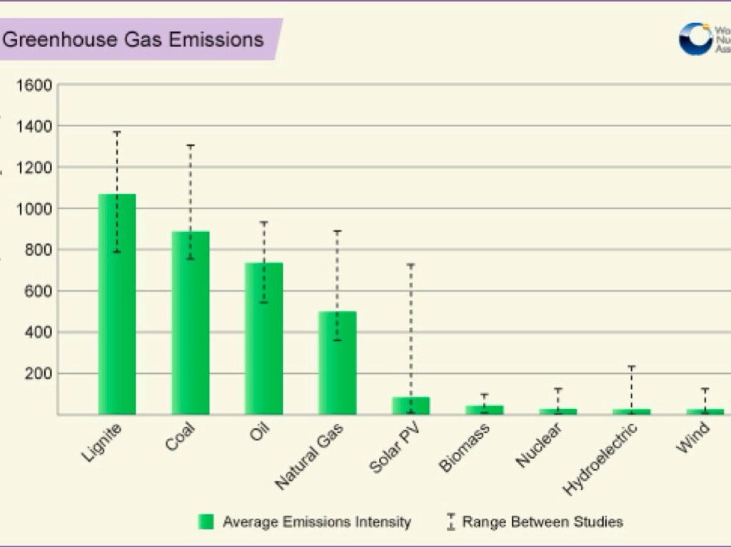 the benefits of nuclear power as compared to electricity Advantages and disadvantages of nuclear power in this section we analyze the advantages and disadvantages of nuclear power nevertheless, most organizations related to nuclear energy are already positioned for or against the use of nuclear power.