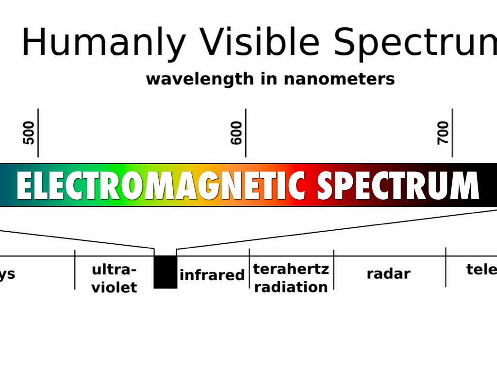 a description of gamma rays as waves on the electromagnetic spectrum Electromagnetic radiation is a form of  electromagnetic spectrum consists of radio waves,  gamma rays the part of the electromagnetic spectrum that.