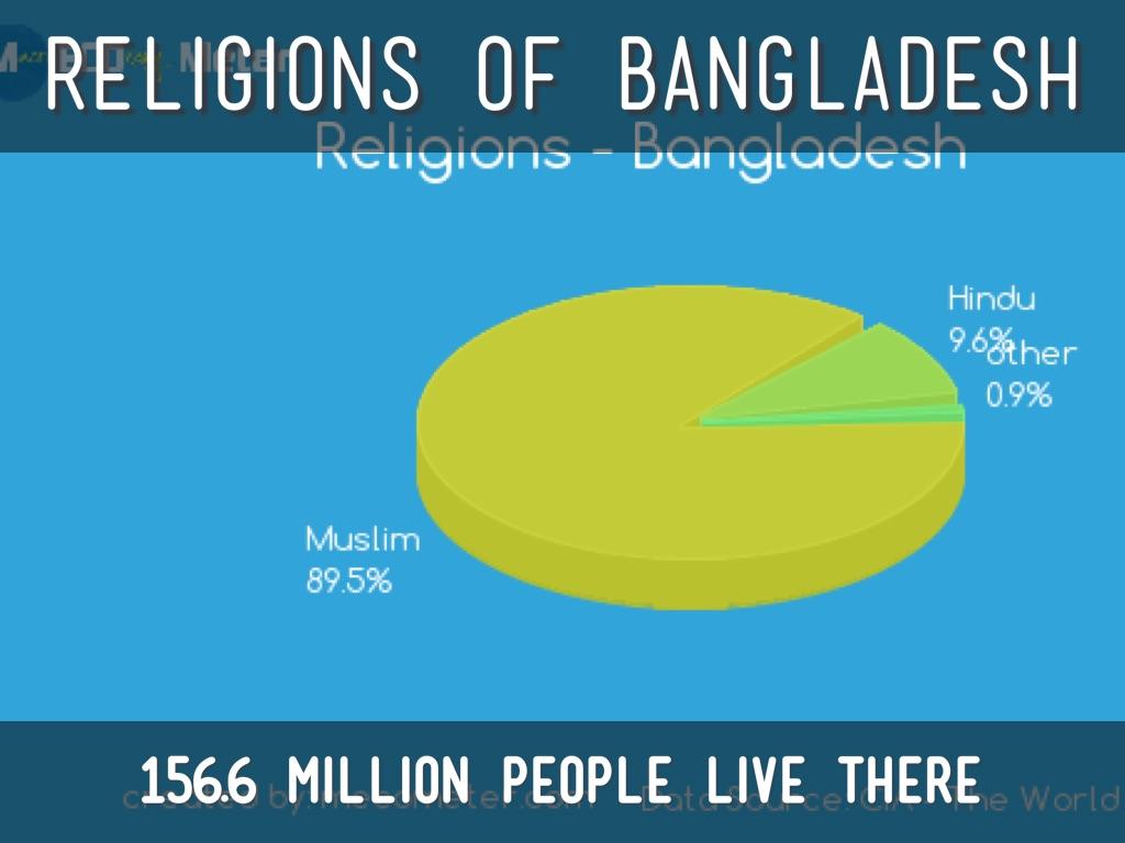 Bangladesh by tanner m 56977 sq miles nvjuhfo Choice Image