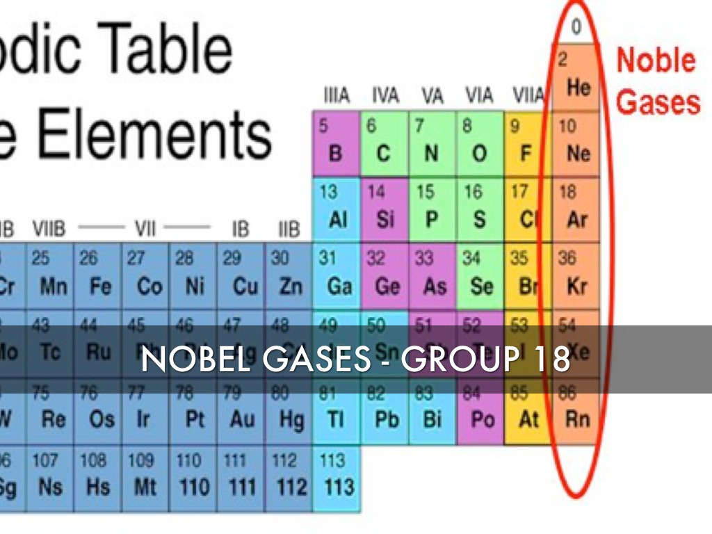 Chemistry periodic table by james rowland nobel gases group 18 gamestrikefo Images