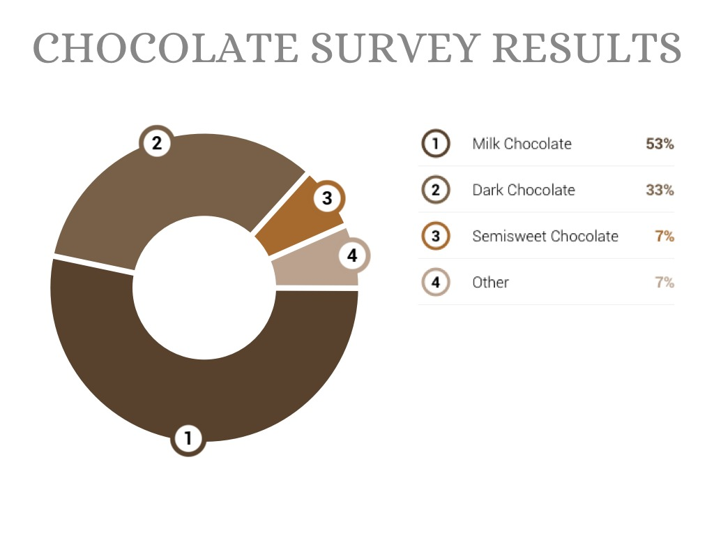 survey on chocolate Chocolate confectionery in the us: innovation in chocolate confectionery centred on texture and mouthfeel in 2017 the leading player, the hershey co.