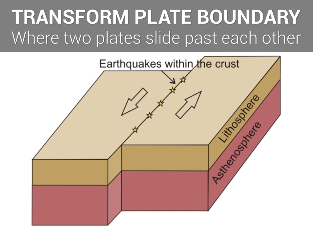 plate boundaries Plate tectonics is the theory that explains the  and micro-plate boundaries that are active  for the theory of plate tectonics alongside ocean.