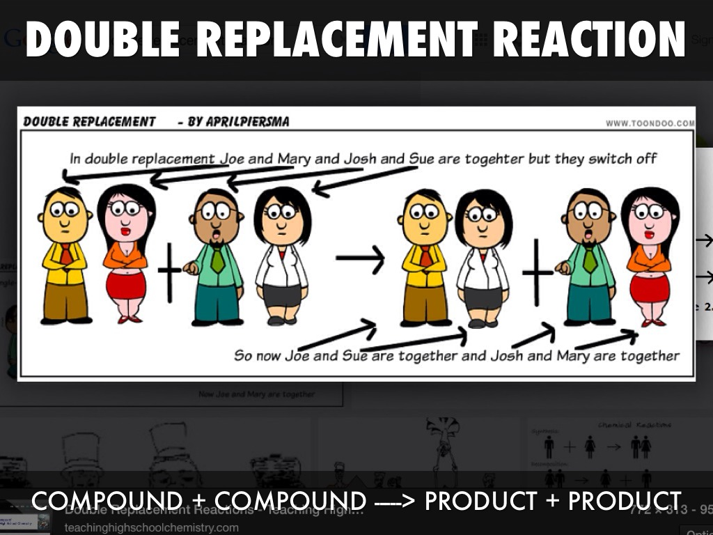 The gallery for --> Double Replacement Reaction Examples ...