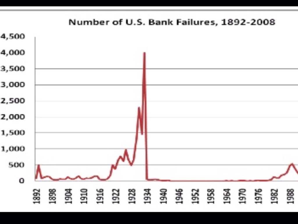 bank failures during the great depression by piper