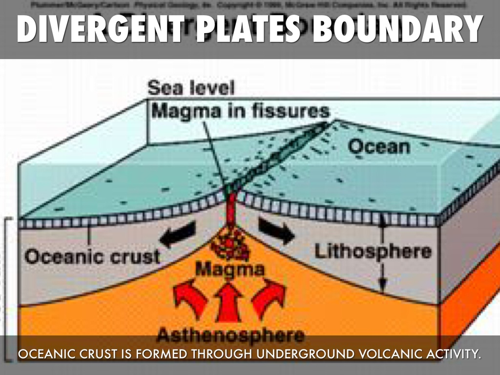 Plate tectonics by james williams for Ocean bed meaning