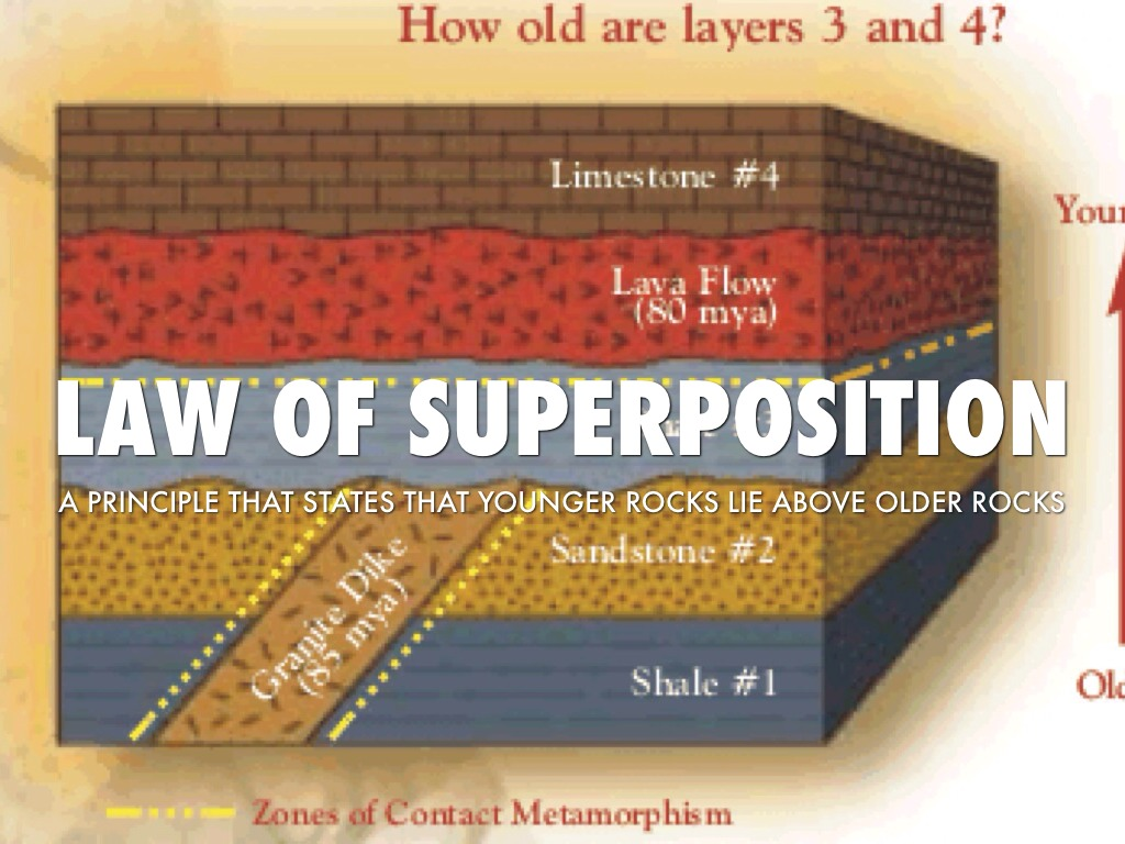 explain relative dating and superposition in rocks Explain to students how to use the relative dating law of superposition: states that the oldest rocks lie on the bottom and the youngest rocks are on top of.