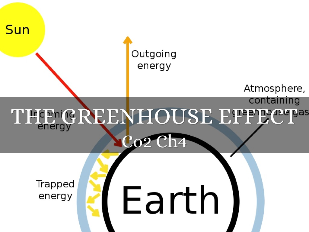 Greenhouse effect eutrophication acid rain by benji the greenhouse effect pooptronica Choice Image