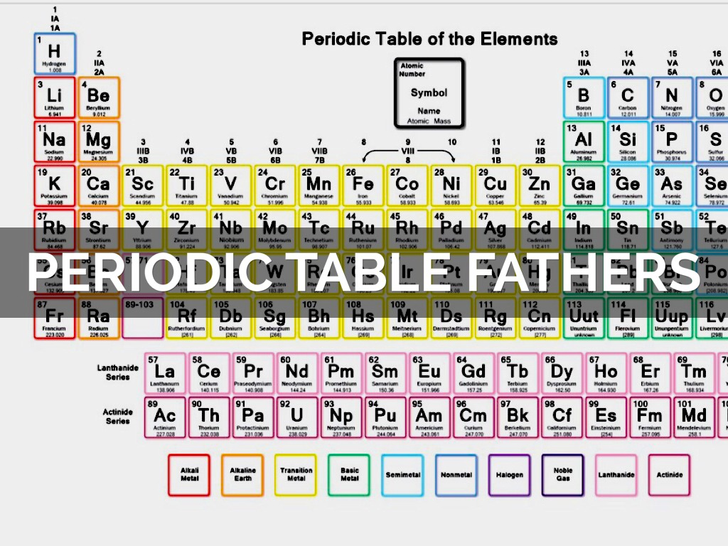 a description of dmitri mendeleev who was the founding father of the periodic table Russian chemist dmitri mendeleyev discovered the periodic law and created the periodic table of elements synopsis dmitri mendeleyev was born in tobolsk, russia, on february 8, 1834.