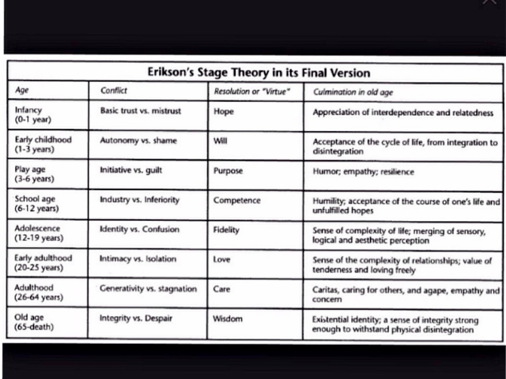 erik erikson stages of human development essay Three essays on the theory  erikson's stages of psychosocial development,  the first stage of erik erikson's theory centers around the infant's basic needs.
