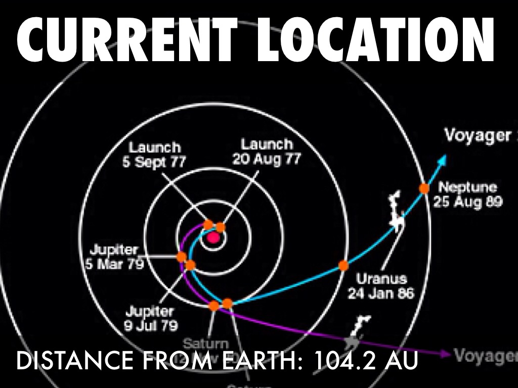 voyager 2 current position - photo #35