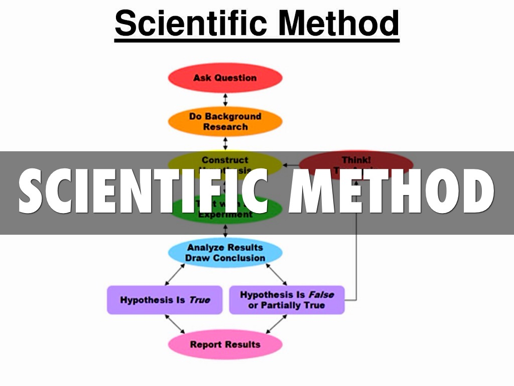 scientific method and desk research Business research methodology - ebook deductive method of scientific methods desk research may also be research uses a set of scientific methods and.