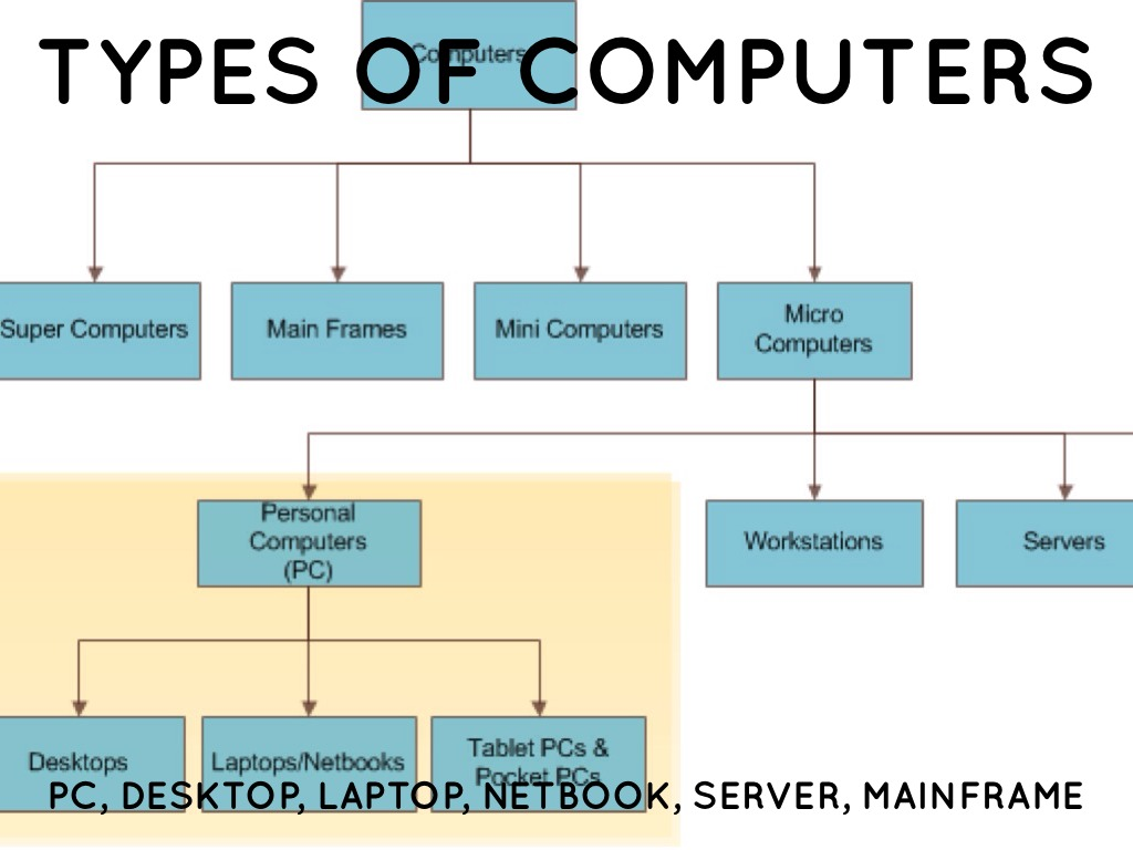 a comparison of personal computers and mainframe computers Their performance is measured in comparison to several the difference between computer and supercomputer personal computers are small in size.