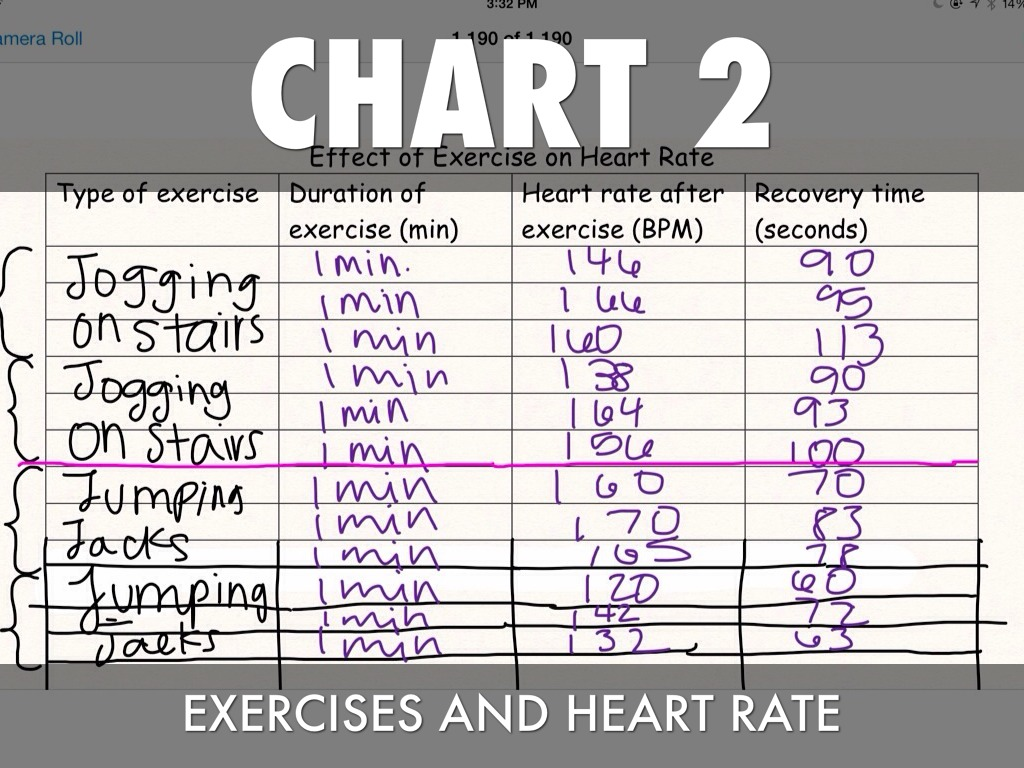 Heart rate when exercising chart gallery free any chart examples exercise lab chart 1 resting heart rate by standing nvjuhfo gallery nvjuhfo Choice Image