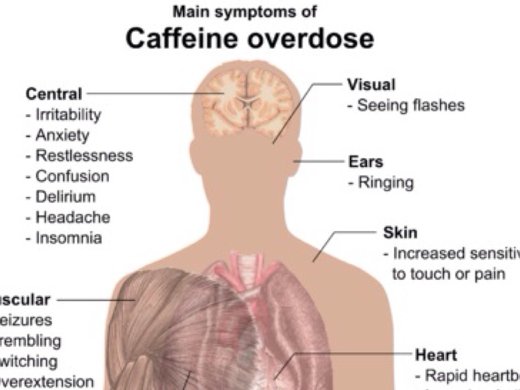 the confusion and inconsistencies about the effects of caffeine