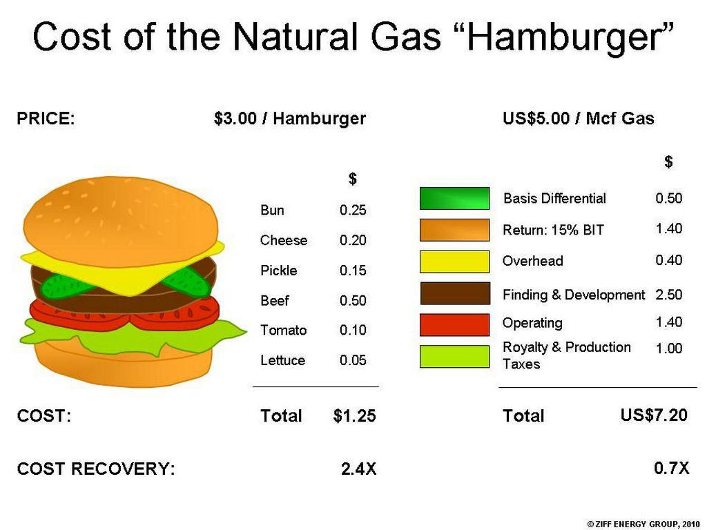 Disadvantages Of Natural Gas >> Ohliger Greene Natural Gas By Aharrington
