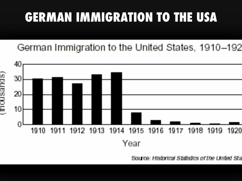 the german immigration to america Read the history of the palatine german immigration to the us search the immigrant ships from the palatine area of germany palatine immigration to america.