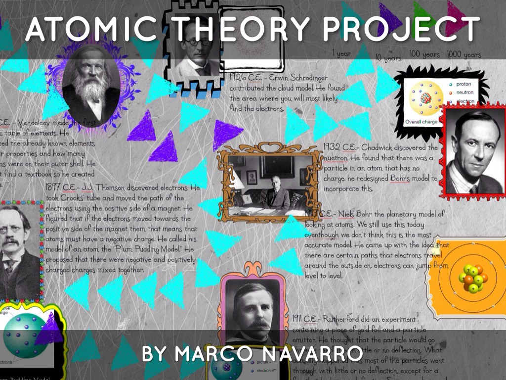 science atomic theory timeline