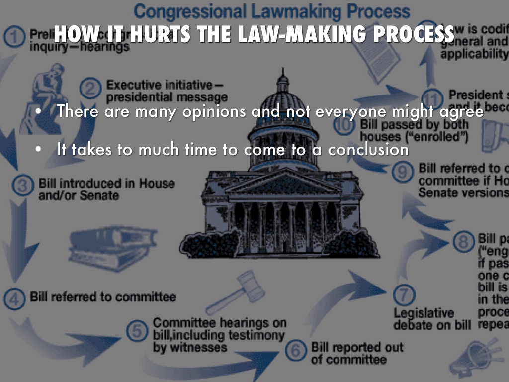 lawmaking process