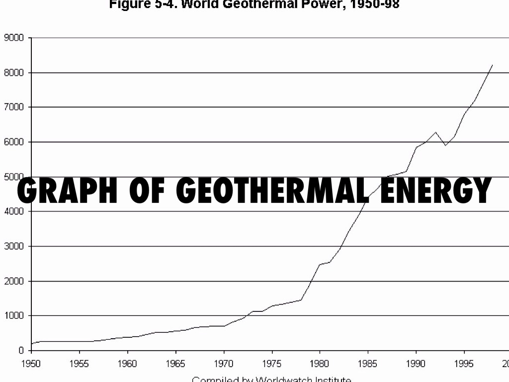 geothermal energy argument Earthquake and geothermal energy surya prakash kapoor$ 60, gagan vihar extension,  this argument also favors the geothermal origin of the earthquakes in.