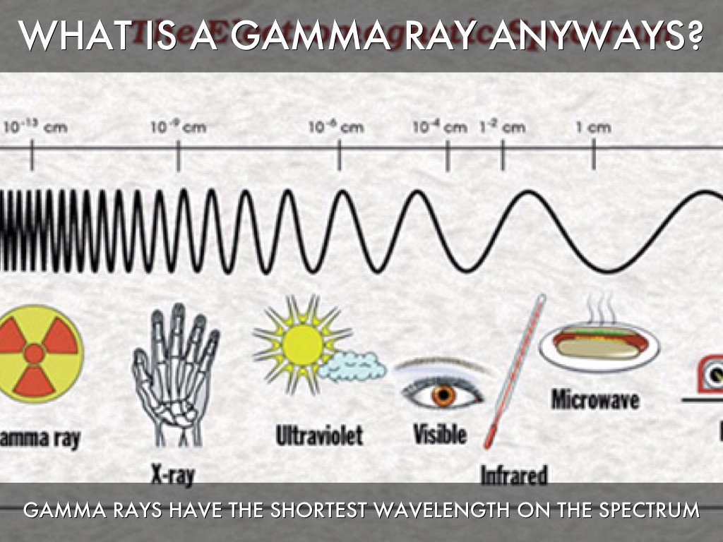 an analysis of the gamma rays in the electromagnetic spectrum in science and medicine