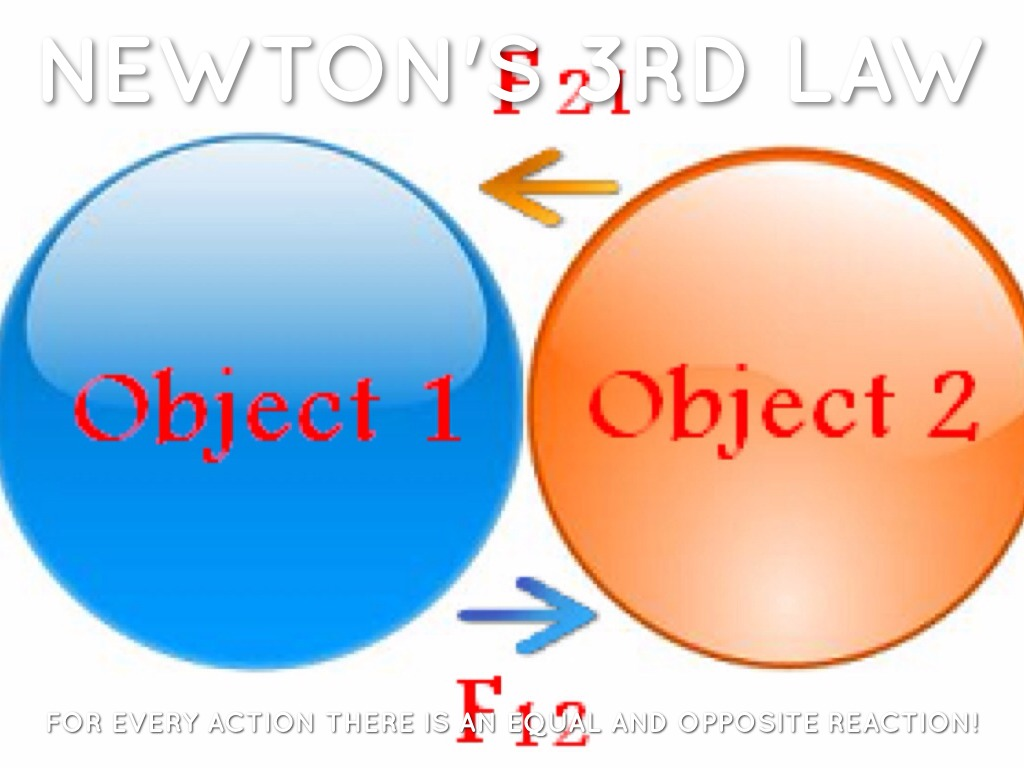 an analysis of the popular newtons law of motion Newton's second law: newton's second law of motion states that when a force acts upon an object that has a specified mass, a corresponding acceleration is.