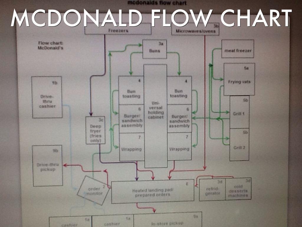 Mcdonald U0026 39 S By Nou Moua