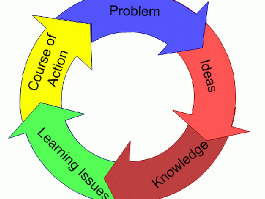 Problem-Based learning by Kevin Aycock