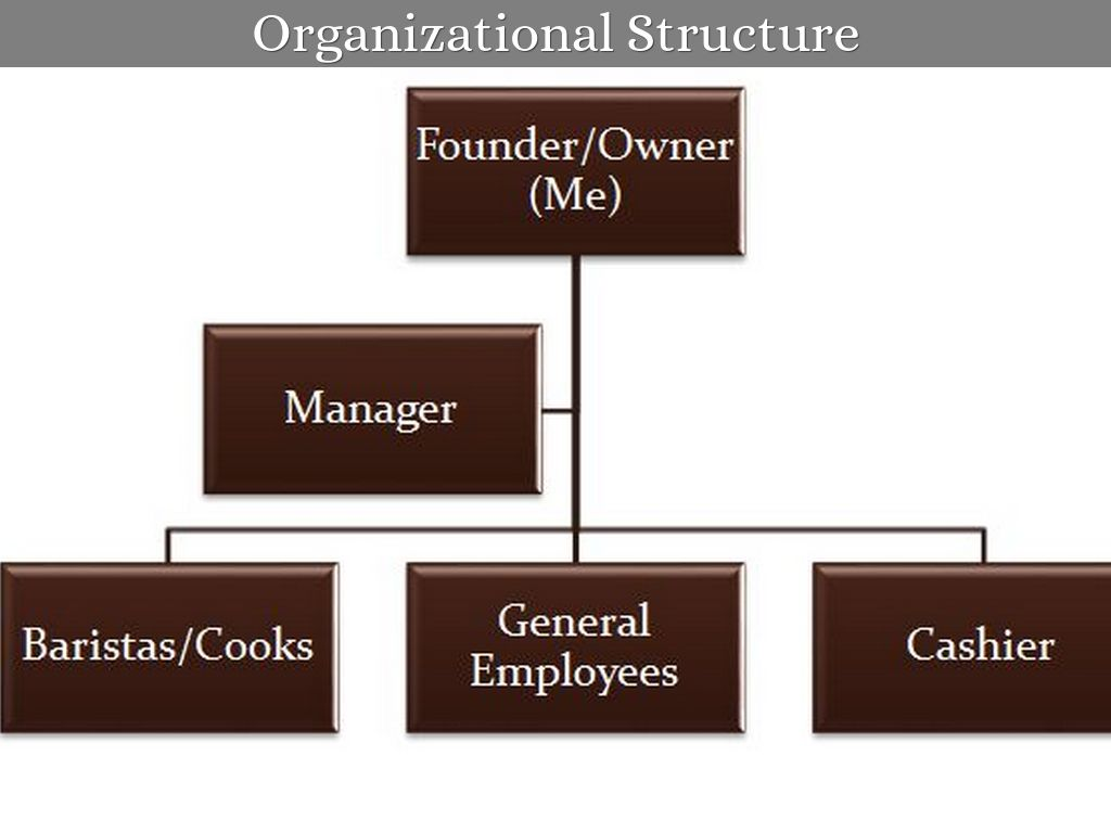 organisation structure of cafe coffe day Starbucks coffee company's organizational culture is one of the most distinct characteristics of the firm a company's organizational culture widely influences employees and business performance in starbucks coffee's case, the company's organizational culture permeates all aspects of its business.