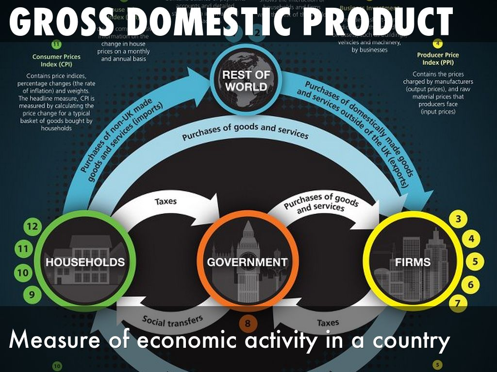 the gross domestic product gdp of the Real gross domestic product (gdp) increased at an annual rate of 42 percent in the second quarter of 2018, according to the third estimate released by the bureau of economic analysis.
