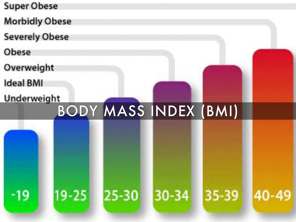 Sugar obesity in the us by laura fenner body mass index geenschuldenfo Choice Image
