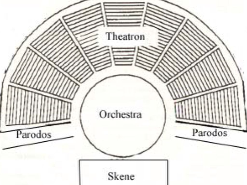 greek theatre diagram