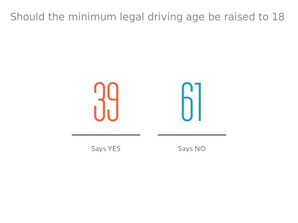 should the legal driving age be Should 16-year-olds drive the institute's 17-page report collects research on the minimum driving age from the united states and countries that have higher.