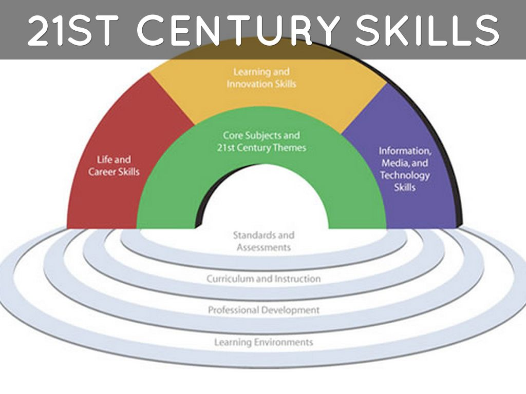 skills for professional development