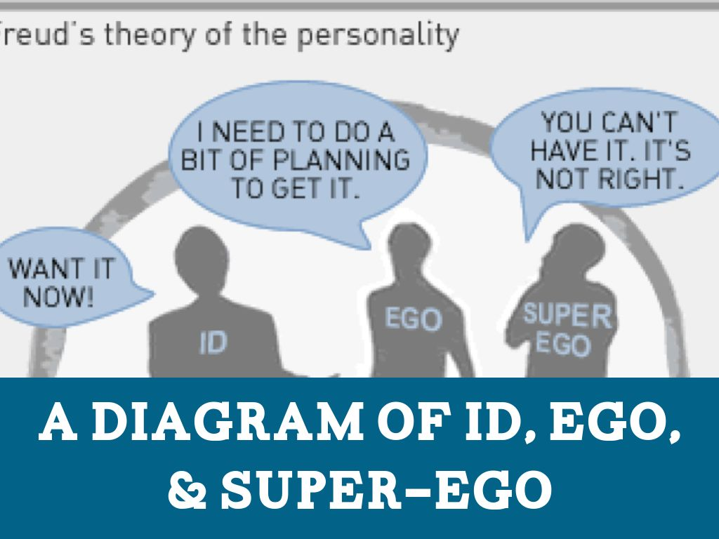 an overview of the id ego and super ego (for an overview control by the ego toward the id with its child-like impulses, ego fixation represents a super-ego) over the person's.