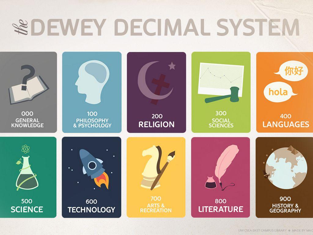 Dewey Decimal System By Kimberly Crawford