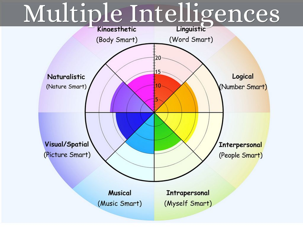 an analysis of gardners multiple intelligences Multiple intelligences theory howard gardner's multiple intelligence theory was first published in howard gardner's book, frames of mind (1983), and quickly became established as a classical model by which to understand and teach many aspects of human intelligence, learning style, personality and behaviour - in education and industry.