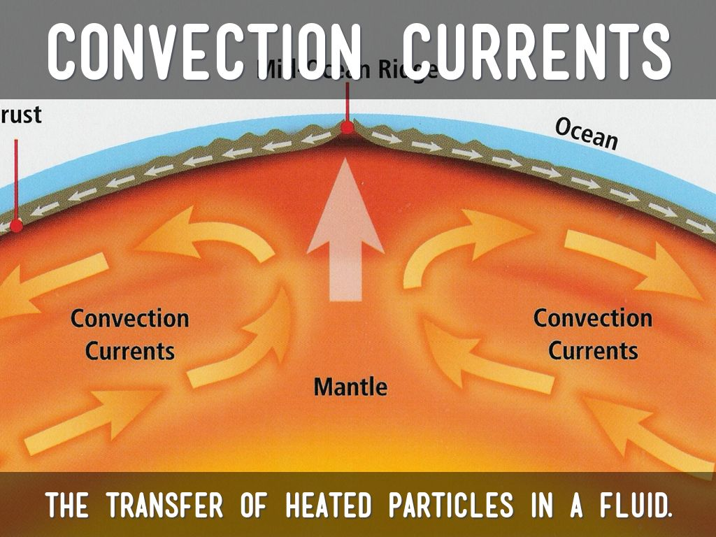 What are convection currents in the mantle walmart shower floor mat