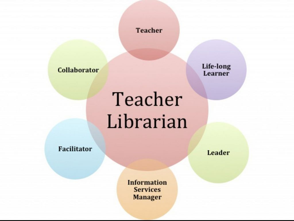 role responsibilities of a teacher Determine the faculty role model: specify the work that defines the roles of teaching, scholarly and creative activities, service to the college, professional growth, and other roles determine the range of weights assigned to the faculty role model : establish precisely the relative weights or values to be assigned to the roles of teaching.