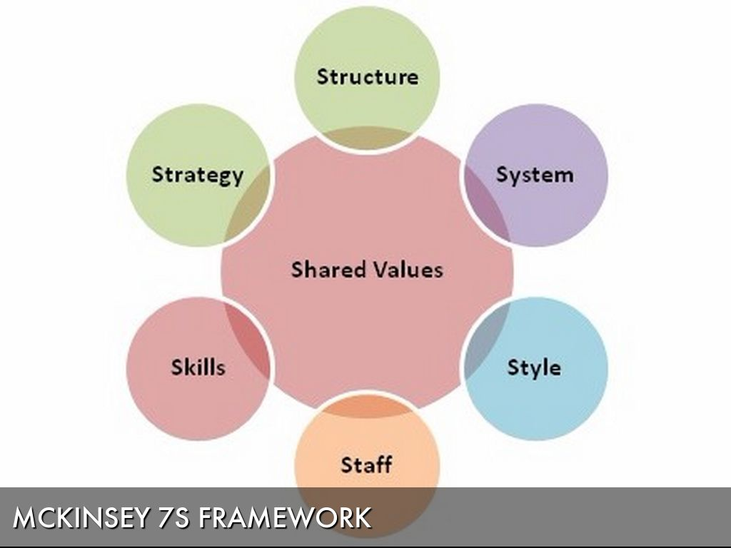 mckinsey 7s framework tata motors Scribd is the world's largest social one that has persisted is the mckinsey 7s framework study on organizational structure and leadership style of tata motors.