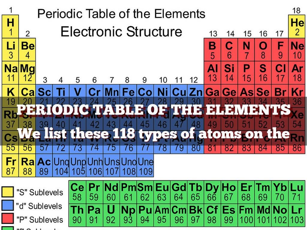 Cn element periodic table gallery periodic table images unp periodic table gallery periodic table images cn element periodic table choice image periodic table images gamestrikefo Image collections