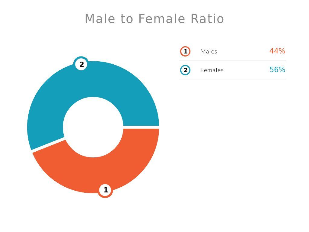 sex ratio females to males