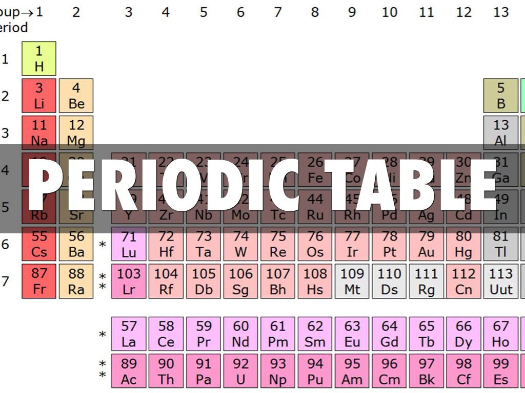 Periodic table by ben coackley slide notes gamestrikefo Choice Image