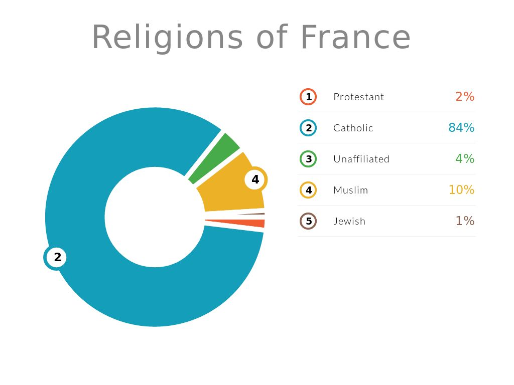 what is the most popular religion in france
